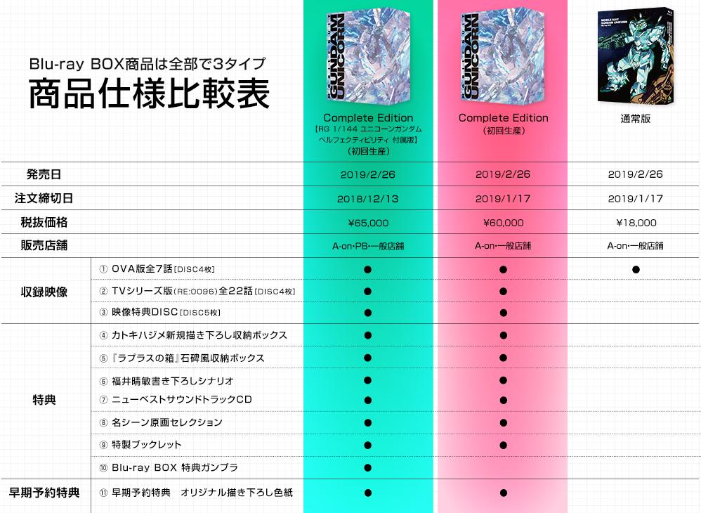 Blu-ray BOX商品は全部で3タイプ 商品仕様比較表